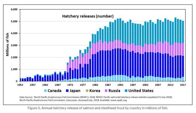 global hatchery releases