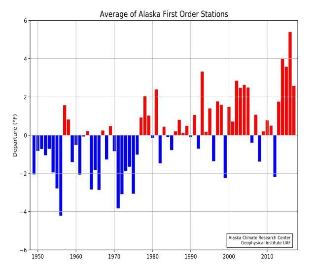 alaska temperature trends