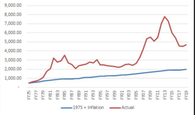 budget inflation